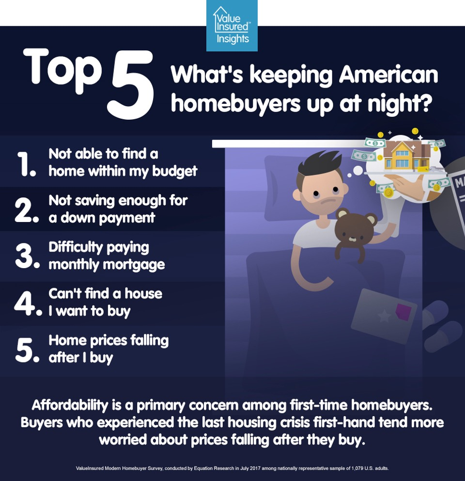 Top 5 home buying worries