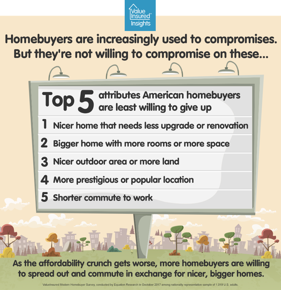 Top 5 things homebuyers won't compromise
