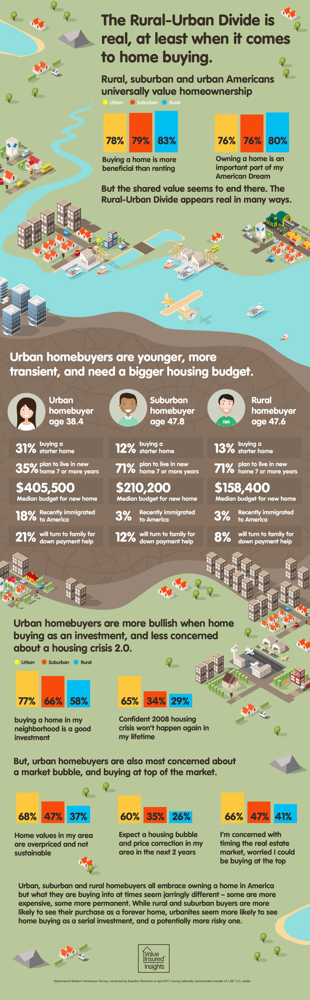 Rural-Urban Divide Infographic