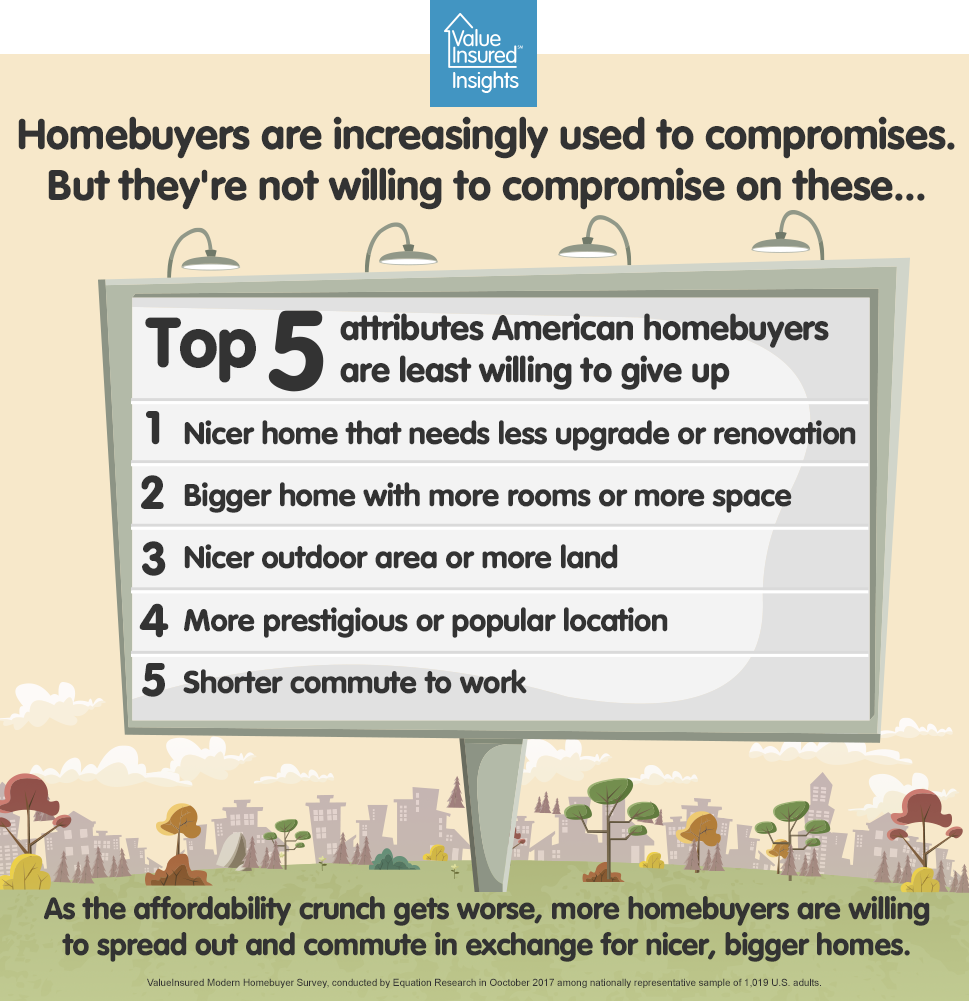Homebuyers Compromise Snippet