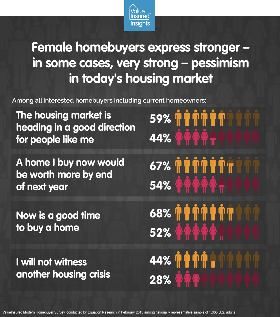 Women more pessimistic about housing market