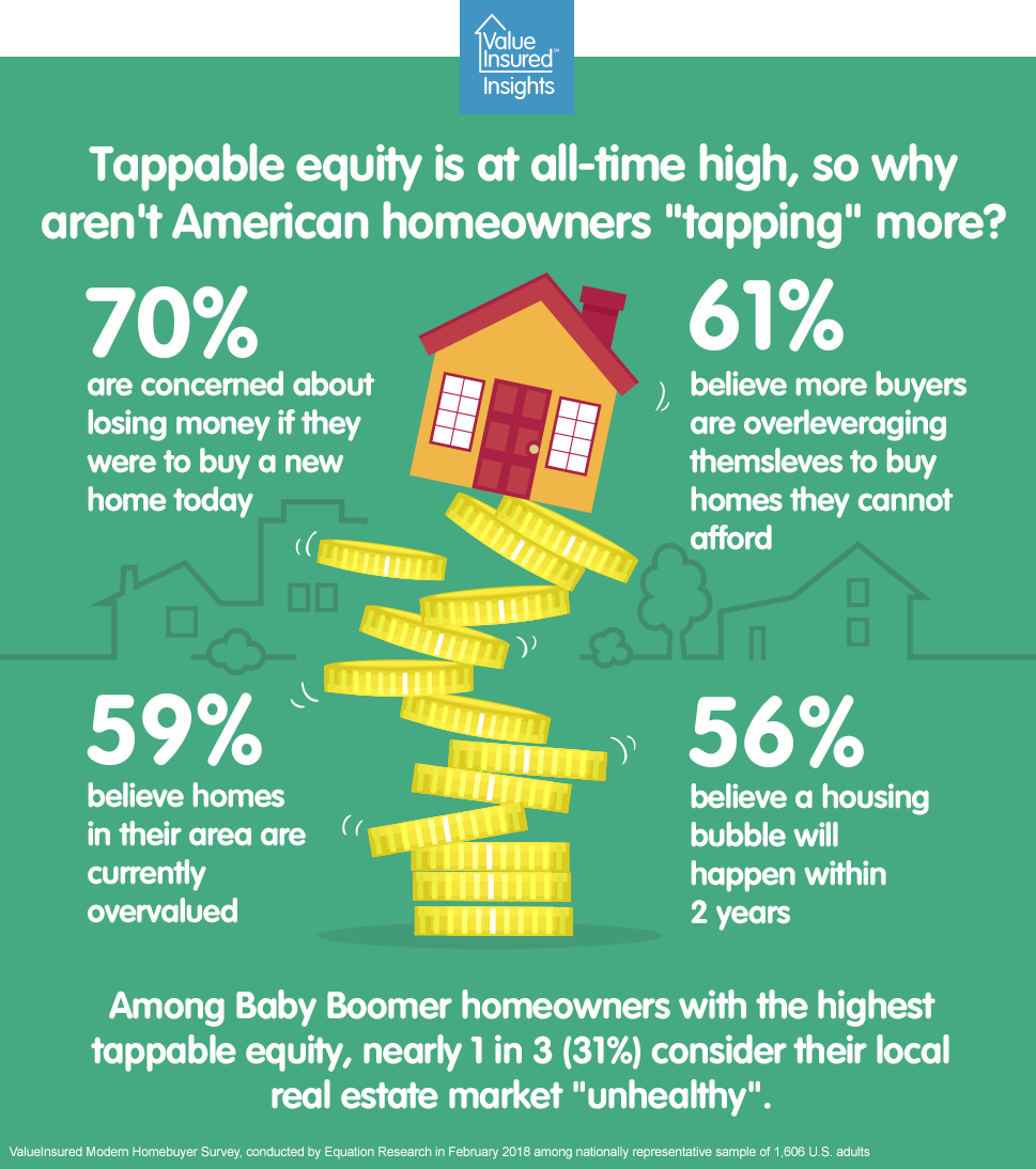Tappable equity is at all-time high, so why aren't homeowners refinancing?
