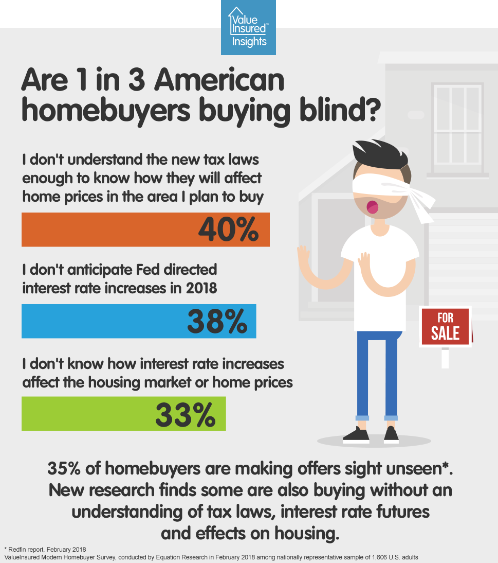 Are 1 in 3 Americans buying blind?