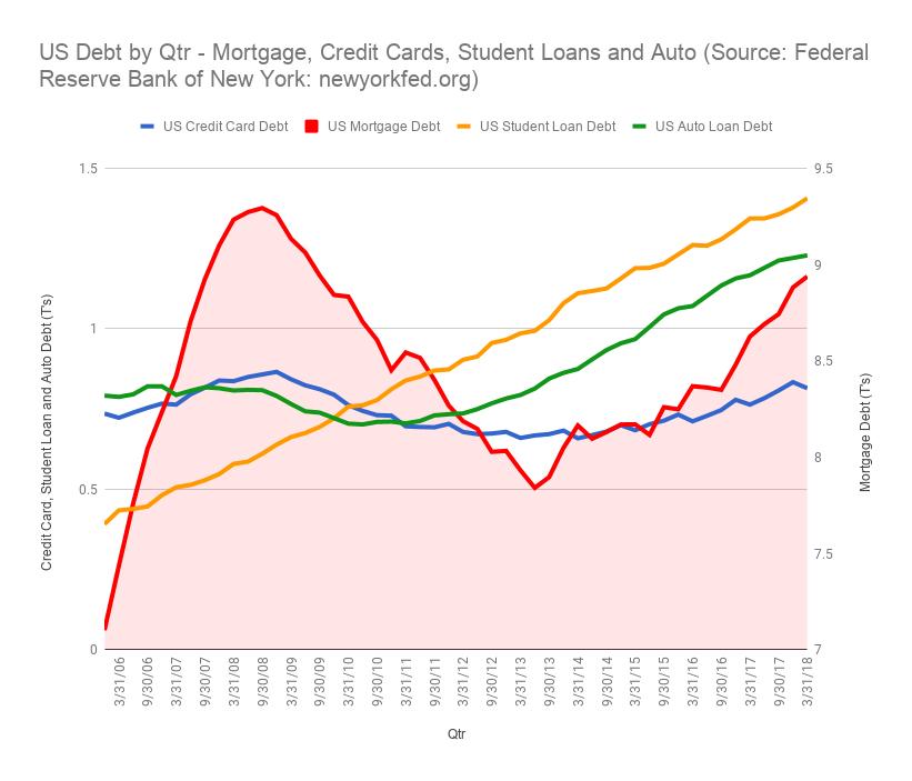 US Debt - Historical