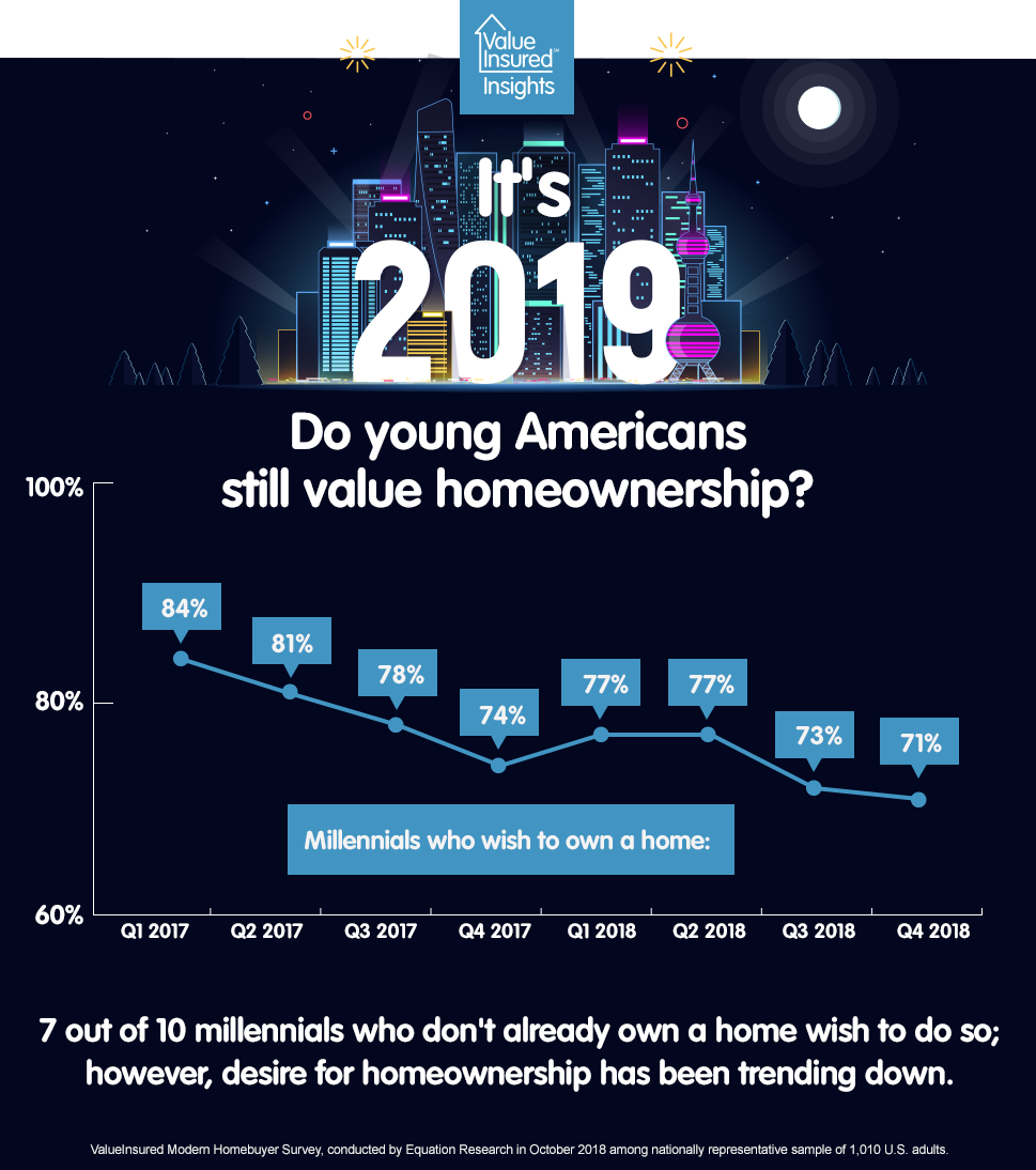 Do Millennials value homeownership