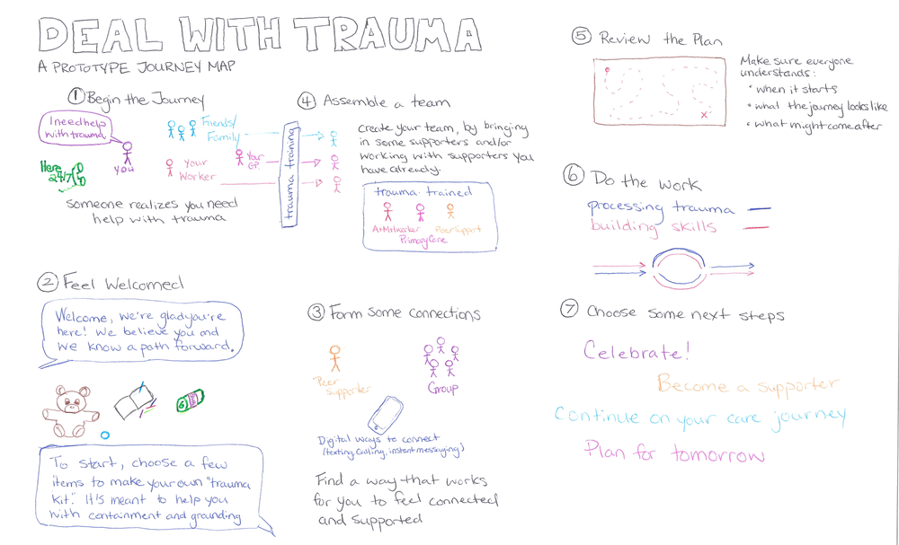 Deal With Trauma-Prototype v1.1_Page_4.png