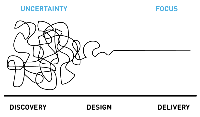 What Design Thinking Feels like   Things get messy quickly. This can make most people uncomfortable. We don't know where we're going, but we have the confidence to know we're going to land somewhere good. Trust in the process.