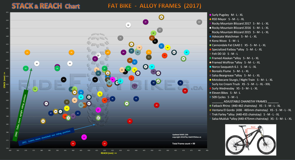 FAT BIKE ALLOY FRAMES - STACK and REACH - RIDEFATBIKES.ca