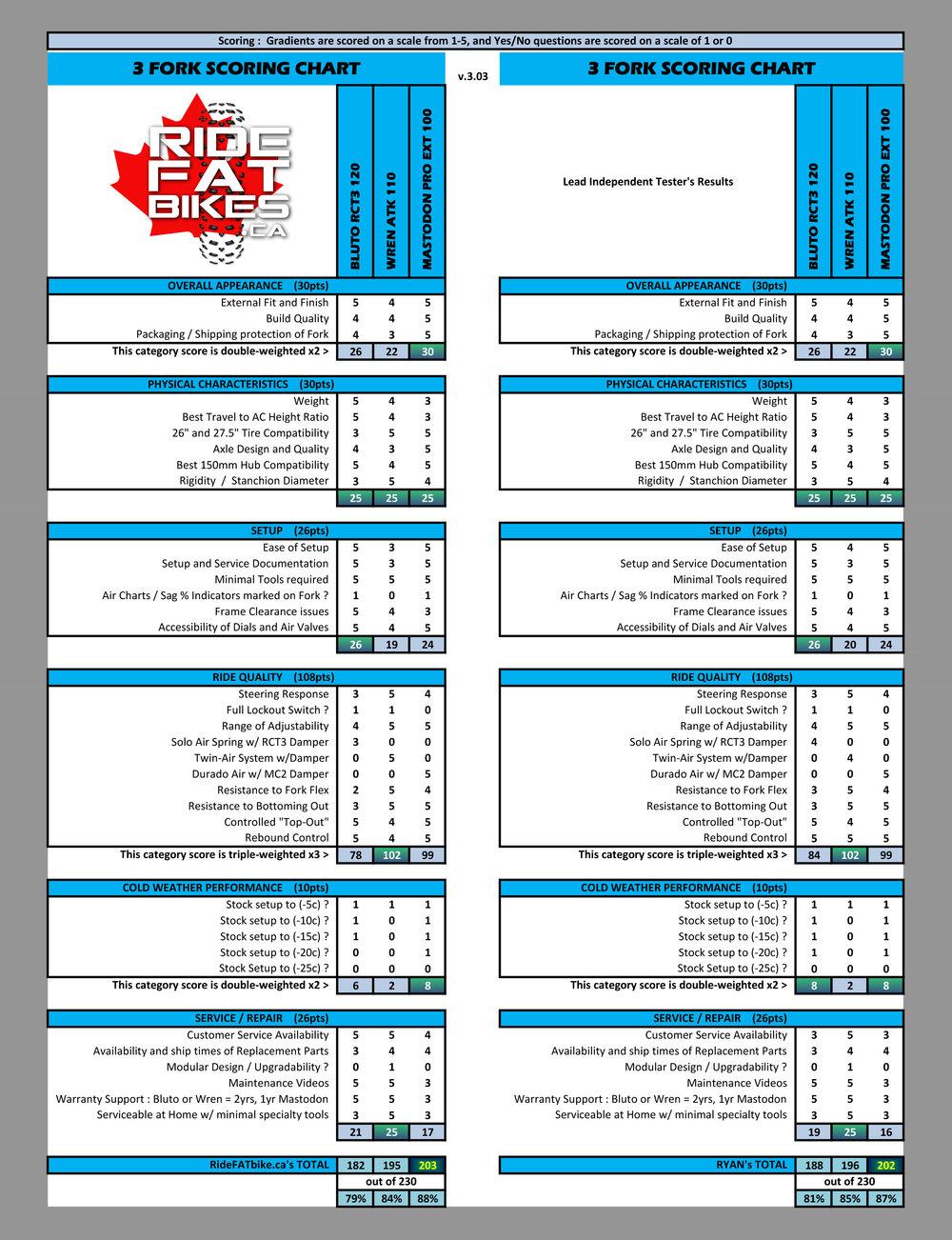 3 FORK SCORING CHART - BLUTO RCT3 - WREN ATK - MASTODON PRO - RIDEFATBIKES.ca