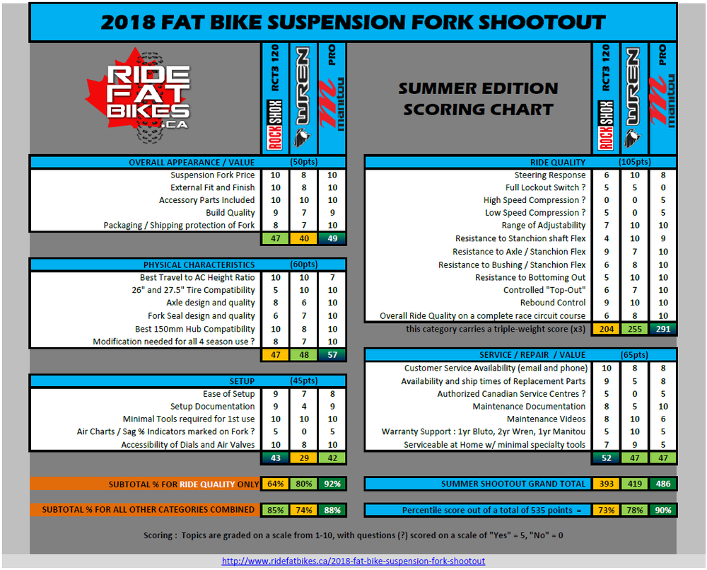 SUMMER FORK shootout SCORING v5.1 - 3 forks.png