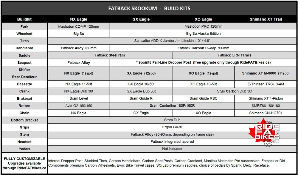 FATBACK SKOOKUM BUILDKITS - FALL 2018 - RideFATbikes.ca - Fat Bikes in Canada