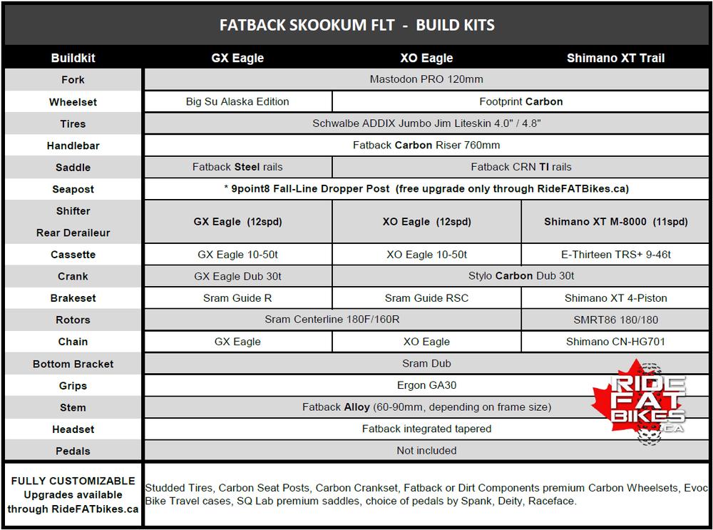 SKOOKUM FLT BUILD KITS - FALL 2018 - RIDEFATBIKES.ca - FAT BIKES in CANADA