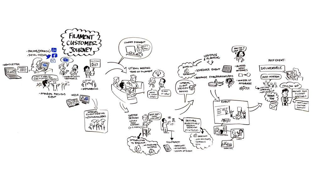 Customer+Journey+Process.jpg