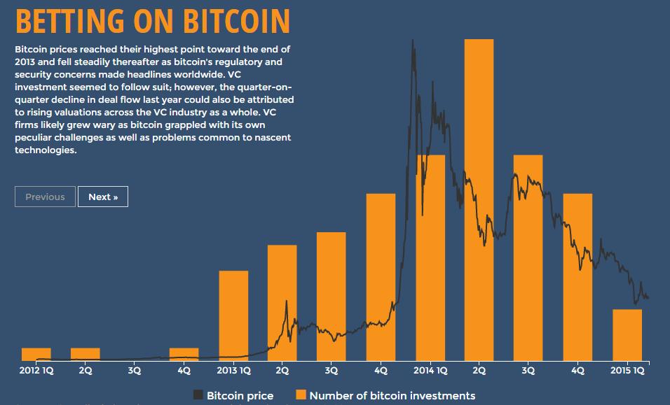 bitcoin dataviz