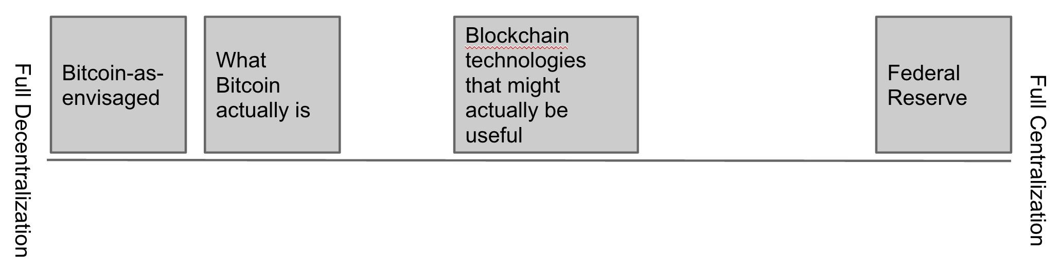 bitcoin spectrum