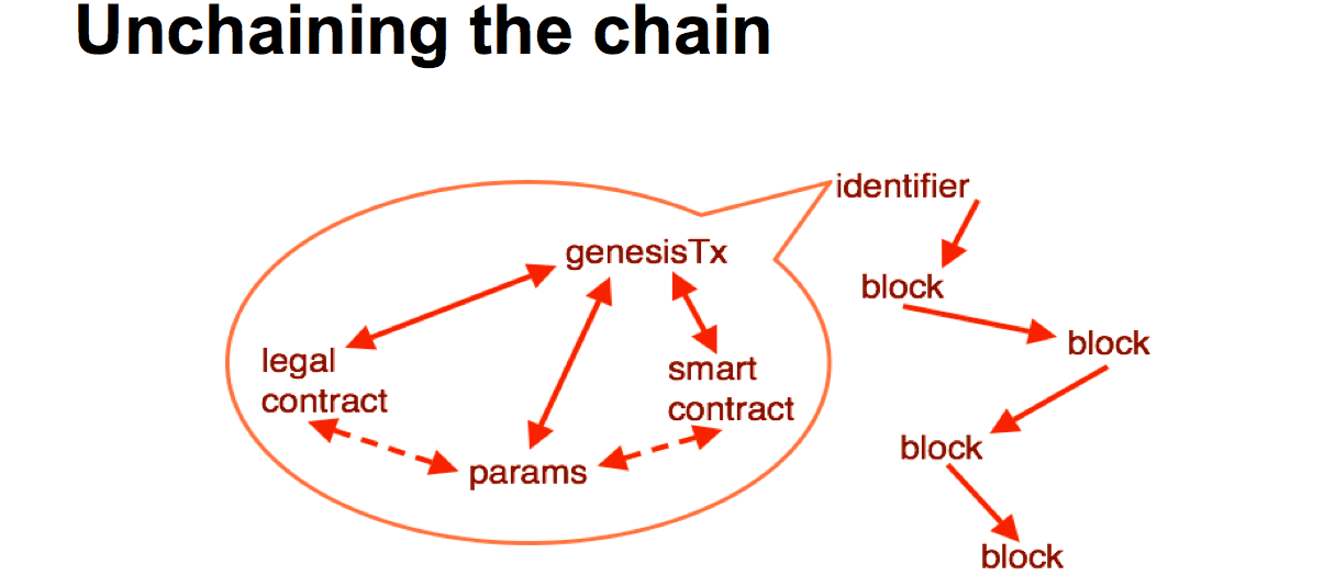 sum-of-all-chains-unchain