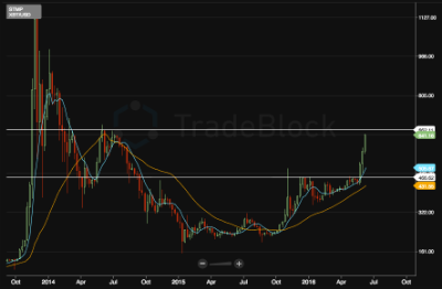 Quick test of target $650/700 level. To the moon...or back to retest breakout?
