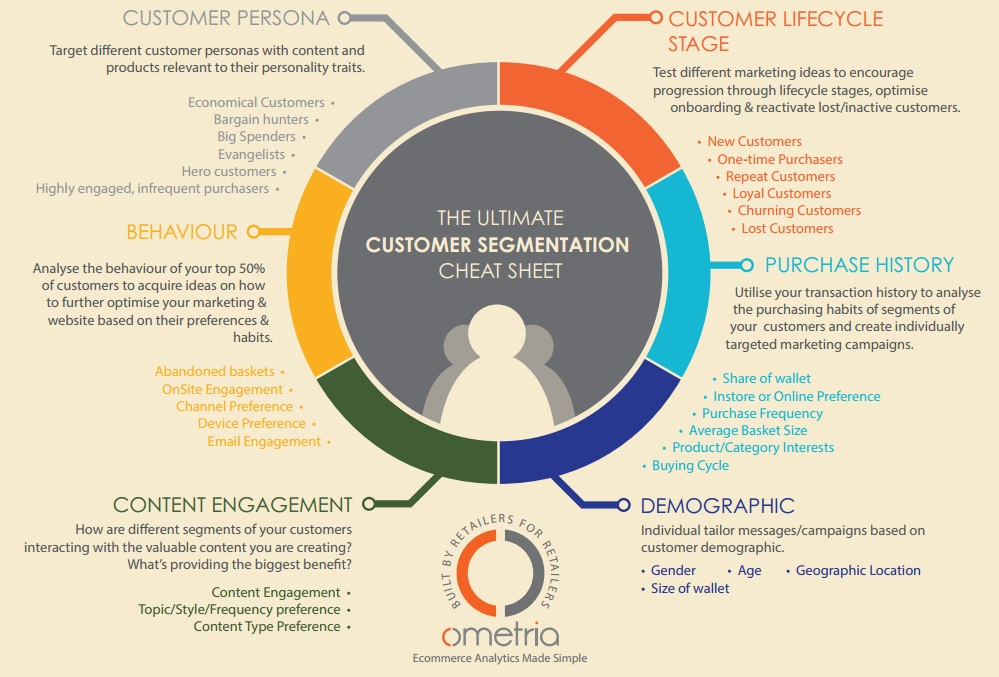 Different Customer Segmentation Models (via Ometria)