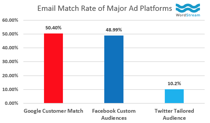 Email Match Rates (via Wordstream)