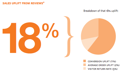 Customer Reviews Increase Revenues (via Reevoo)