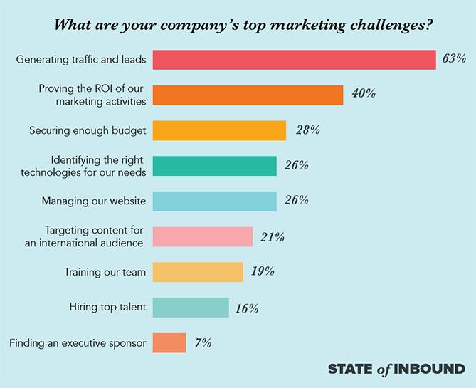 Image 2 - top marketing challenges.png