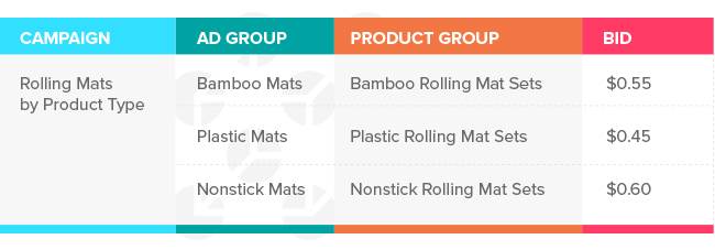 Google Shopping bid strategy: example of category & product type structure for rolling mats.