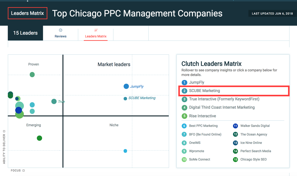 Top Chicago PPC Companies - Matrix - Highlighted.png