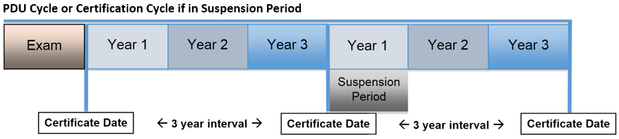 Certification Maintenance and Professional Development Units — My CCMP