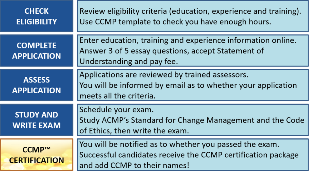 CCMP application process