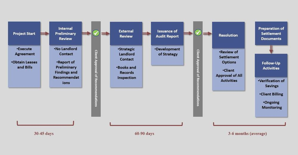 Audit Process Overview.JPG