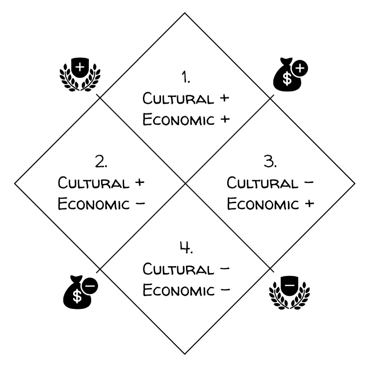 Figure 1.2 The structure of fields of cultural production. Fields are organized by combinations of economic and cultural capital, which are perceived as symbolic capital or value. Icons adapted for use in this figure were designed by Freepik.