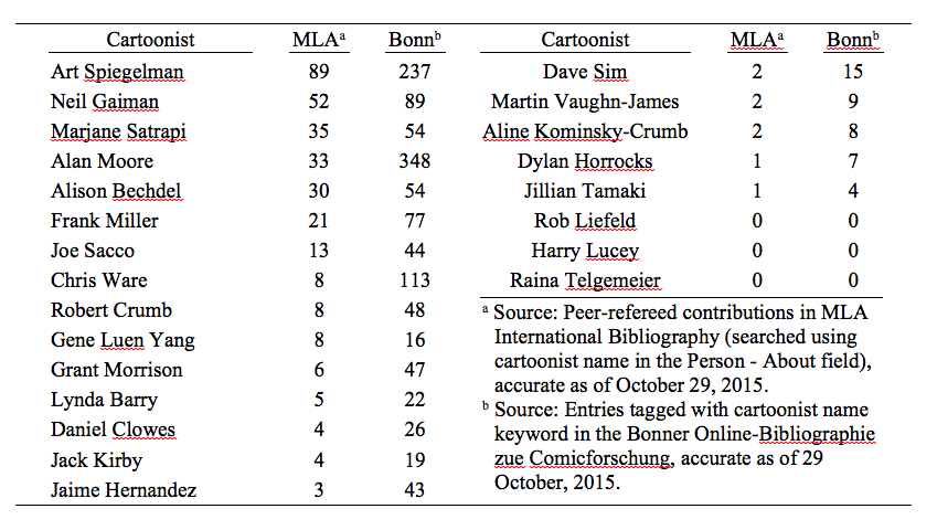 Table 1.1 The contemporary comics canon? Scholars writing about comics actually write about an extremely limited number of cartoonists, while others considered important by the comics world are largely ignored even amongst academic specialists in comics and graphic narrative.