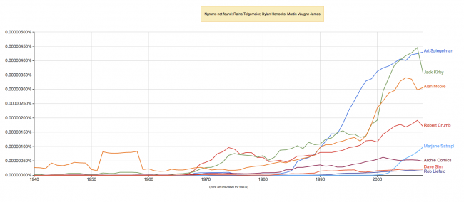 Boyd's N-gram. Click to enlarge.