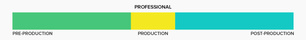 right-amount-of-time-on-pre-production.png