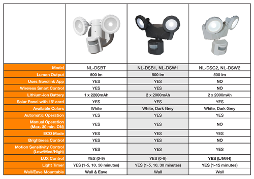 Click Here to review the Comparison Chart