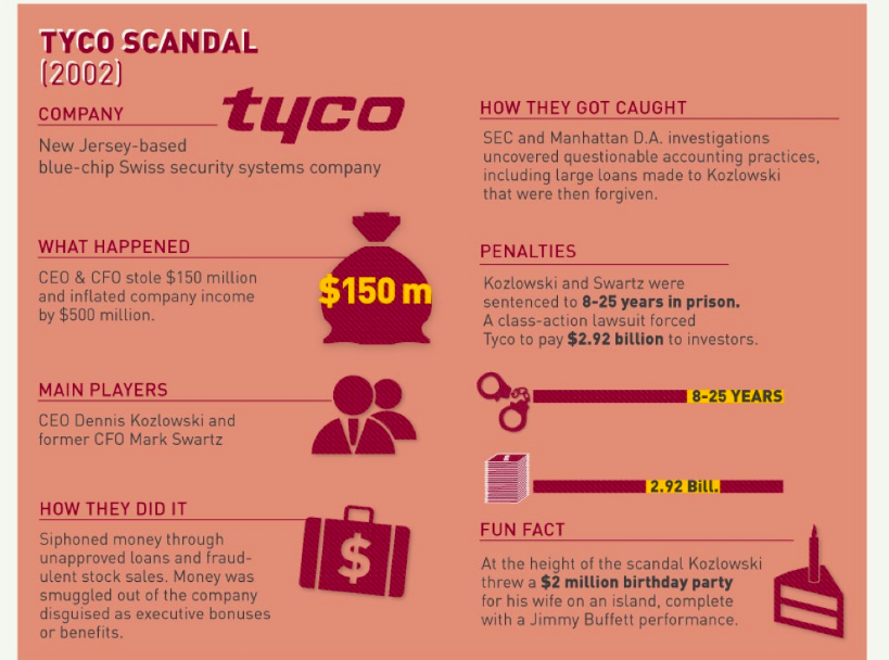 Tyco Executive Scandal 2001