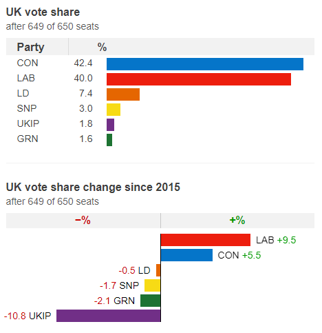 GE2017 overall results