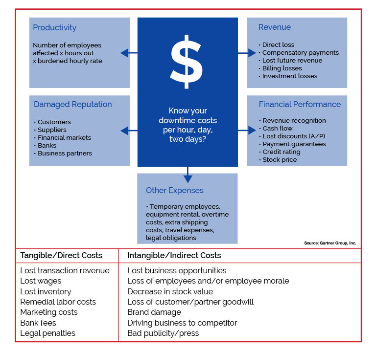 Business Impact Analysis — Strategic Companies