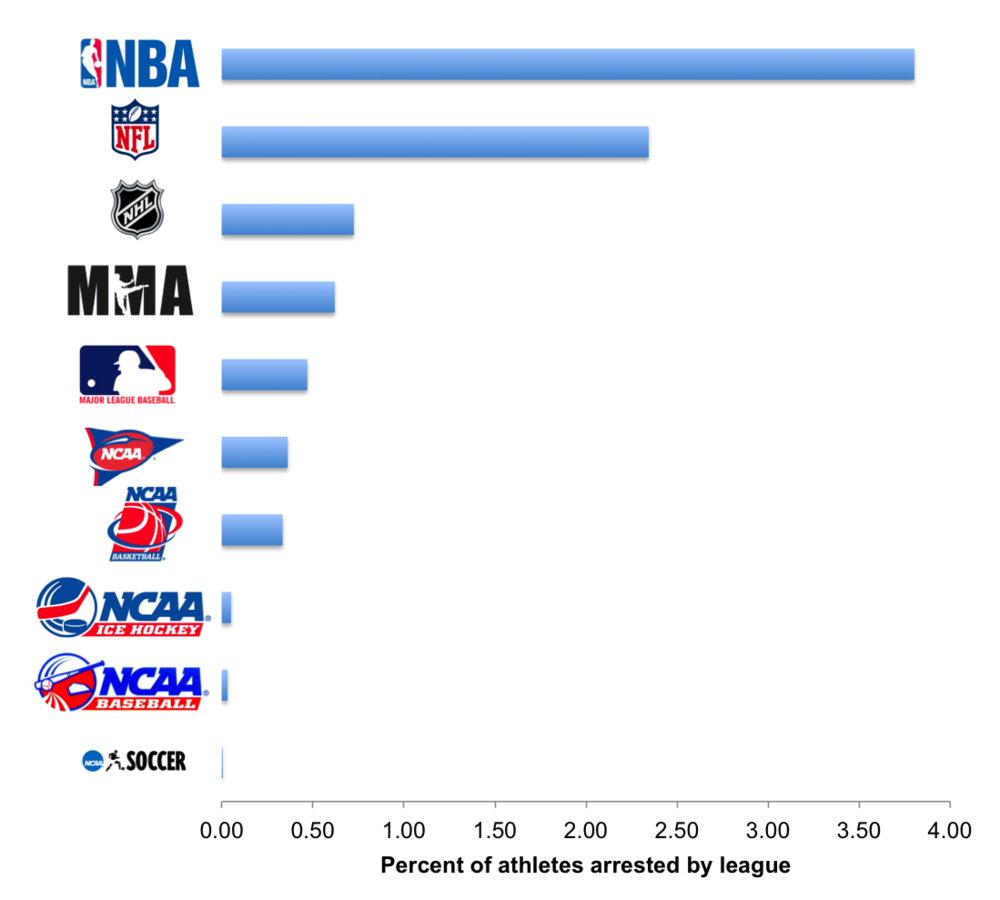 Percent of athletes arrested by league in 2014.