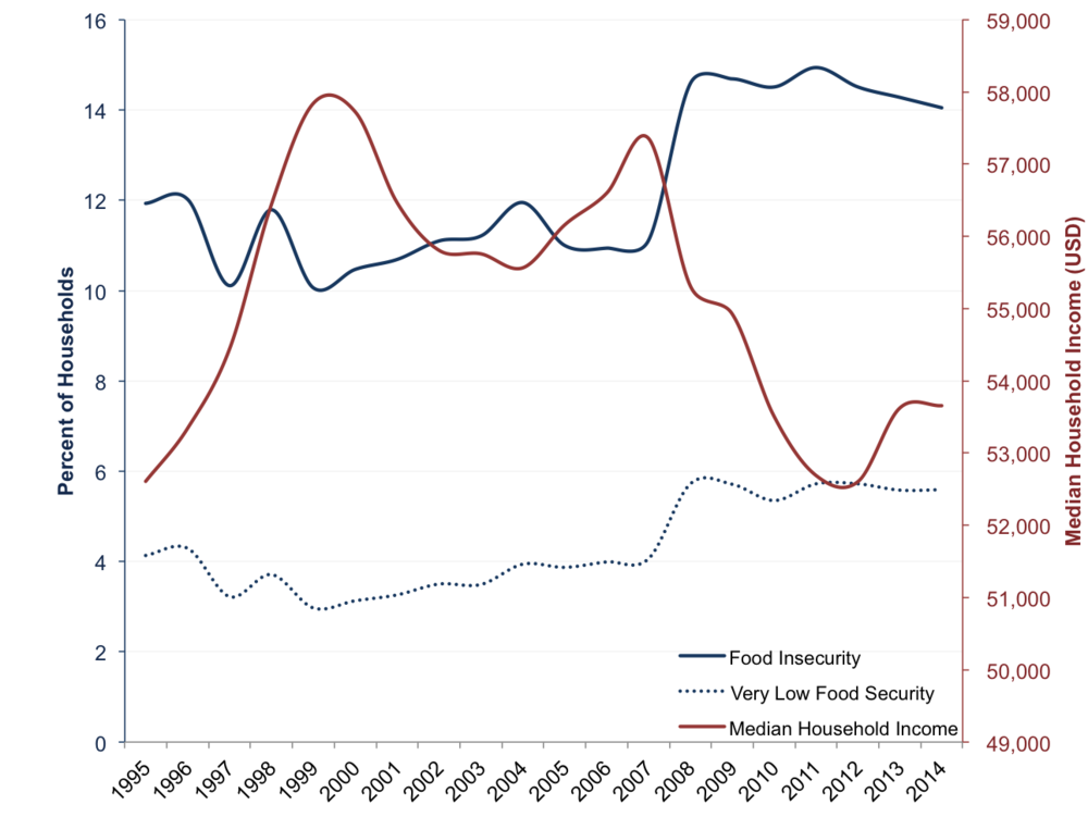 This figure reports the number of households in the US that are food insecure or that have very low food security, from 1995-2014.  The median household income in the US is also reported from 1995-2014.