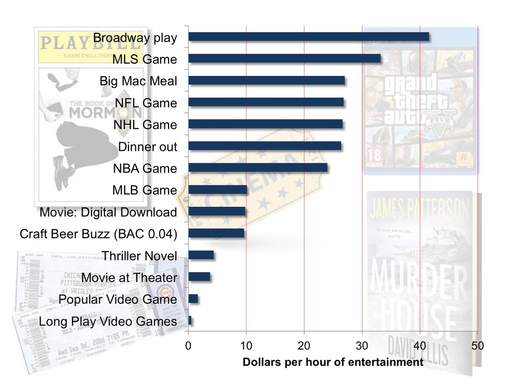 This figure reports the dollars paid per hour for different entertainment options.