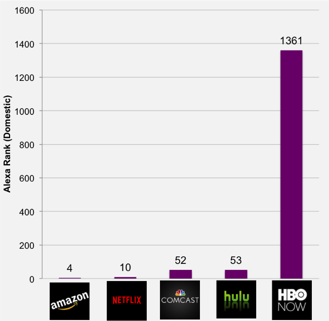 Amazon and Netflix have the highest Alexa Rank, HBO is is a distant last.