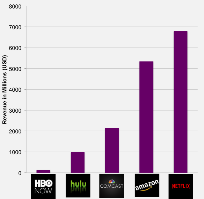 Both Netflix and Amazon have more video revenue than Comcast.