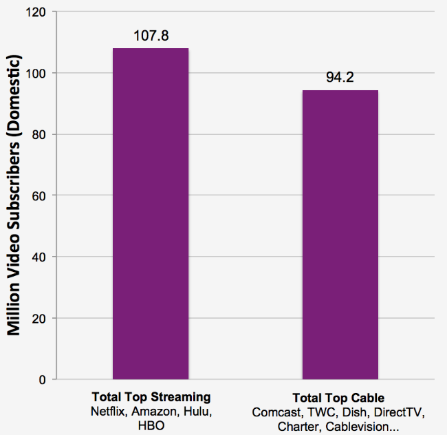 Total streaming service subscribers are greater than total traditional video subscribers.  For source and a full list of traditional video providers included, see here.