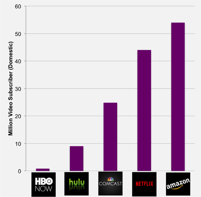 Both Netflix and Amazon Prime have more video subscribers than Comcast.