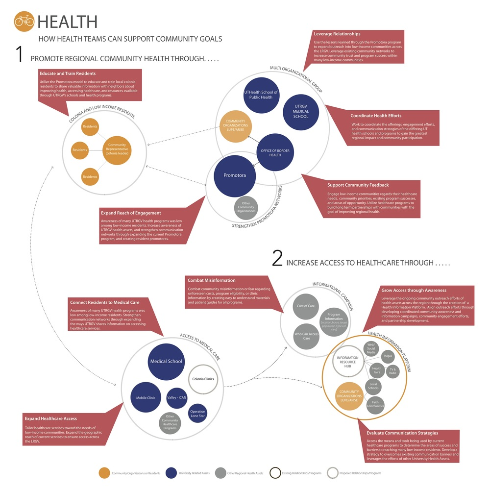 UTRGV_Health_ASSETMAP_20150415_ENGLISH2.jpg