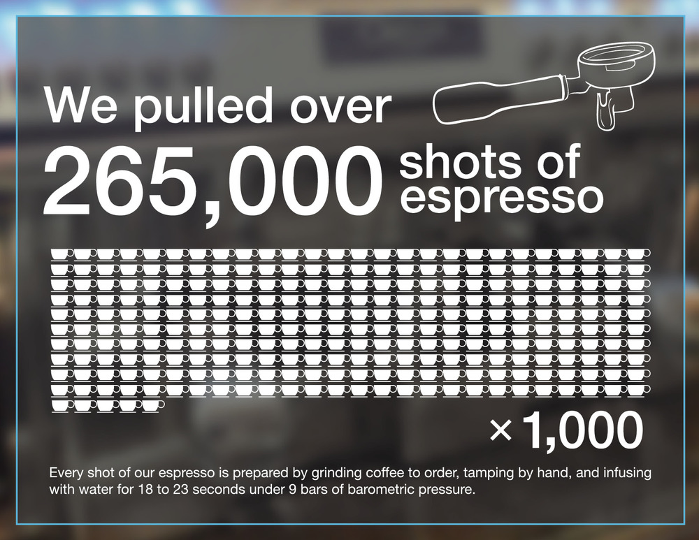 opus-coffee-2015annualreport5.jpg