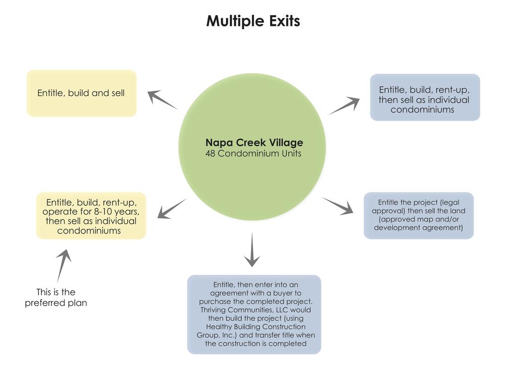 NCV Exit Strategies 2015.7.20.jpg
