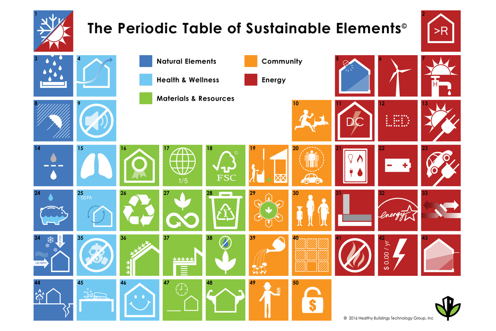 Sustainable Elements Postcard side 1.png