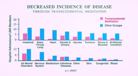Psychosomatic Medicine 49(1) (1987): 493–507.    The Power of Presence  introduces Primordial Sound Meditation, a direct descendent of Transcendental Meditation